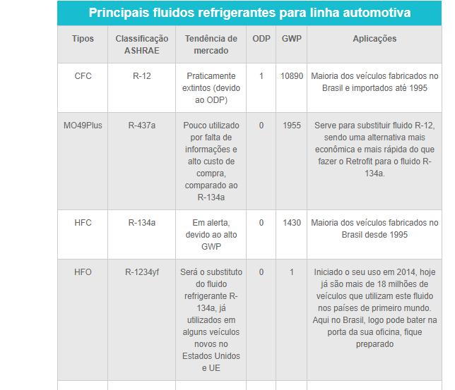 principais-fluidos-refrigerante-automotivo