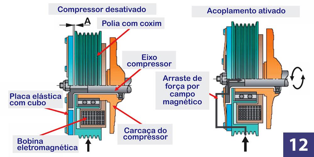 funcionamento-diagnostico-ar-condicionado-automotivo